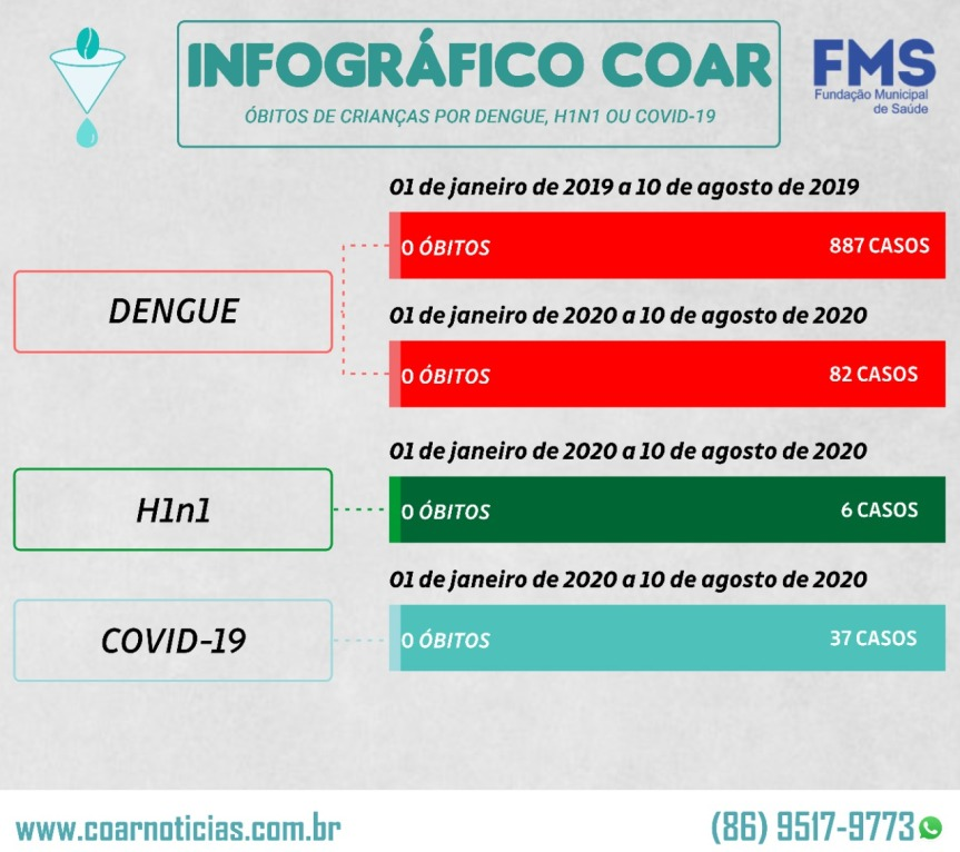 Uma a cada 55 mil crianças chegam a óbito no Brasil devido àCovid-19?
