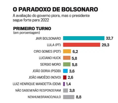 COAMOS: Pesquisa do Instituto Paraná aponta para vitória de Bolsonaro, contra Lula, em todos osestados?